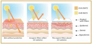 Incidencia de radiación solar sobre la piel.